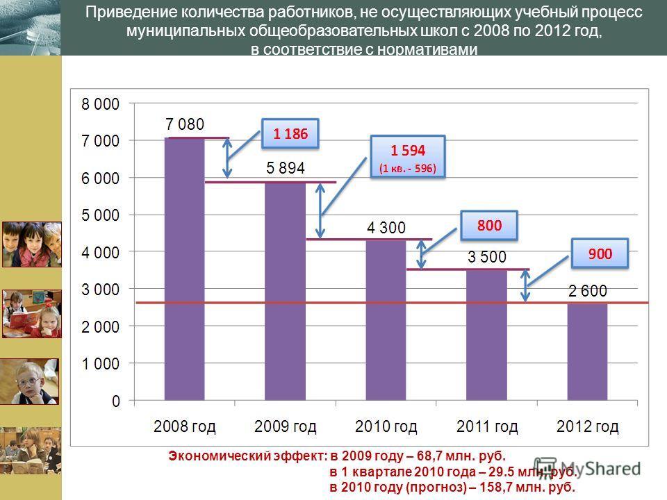 www.themegallery.com Приведение количества работников, не осуществляющих учебный процесс муниципальных общеобразовательных школ с 2008 по 2012 год, в соответствие с нормативами Экономический эффект: в 2009 году – 68,7 млн. руб. в 1 квартале 2010 года