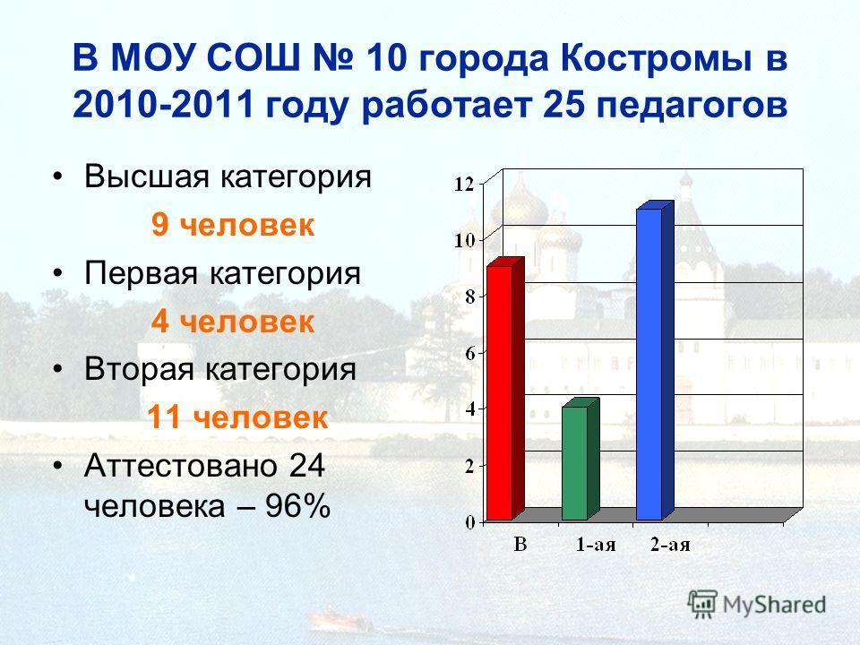 В МОУ СОШ 10 города Костромы в 2010-2011 году работает 25 педагогов Высшая категория 9 человек Первая категория 4 человек Вторая категория 11 человек Аттестовано 24 человека – 96%