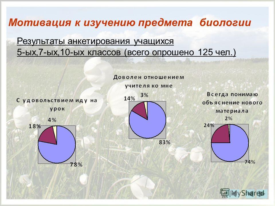 Мотивация к изучению предмета биологии Результаты анкетирования учащихся 5-ых,7-ых,10-ых классов (всего опрошено 125 чел.)