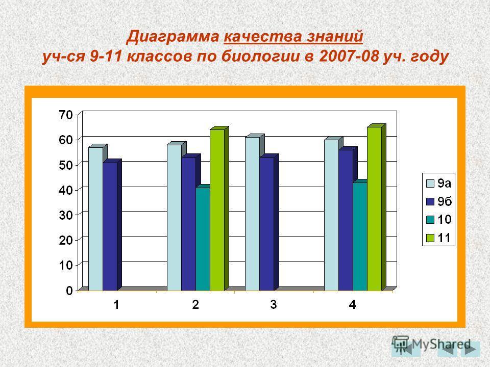 Диаграмма качества знаний уч-ся 9-11 классов по биологии в 2007-08 уч. году