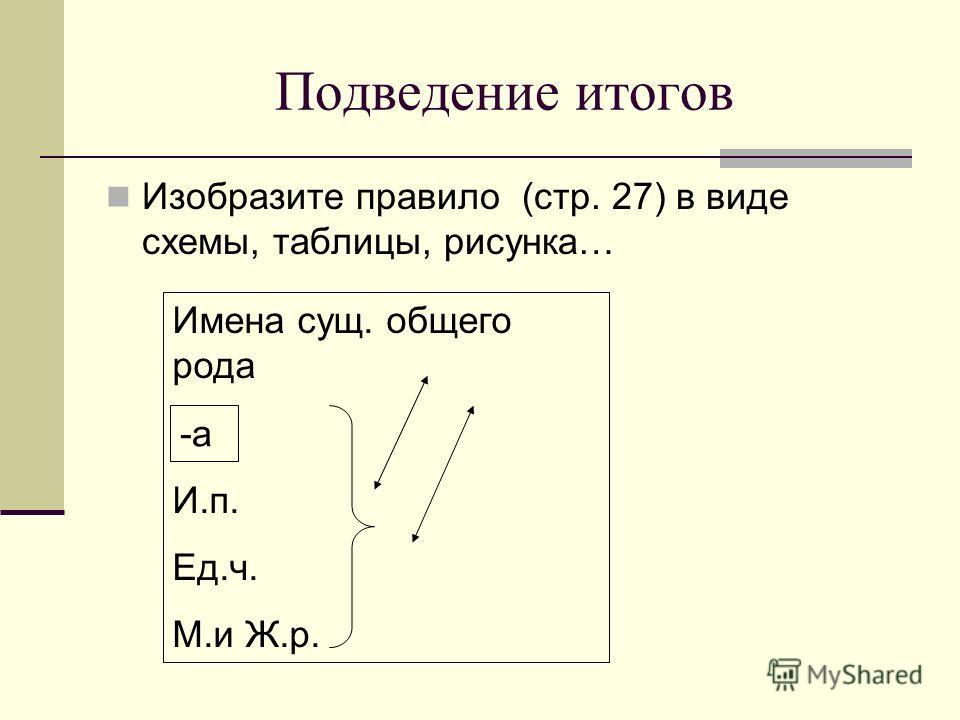 Подведение итогов Изобразите правило (стр. 27) в виде схемы, таблицы, рисунка… Имена сущ. общего рода И.п. Ед.ч. М.и Ж.р. -а