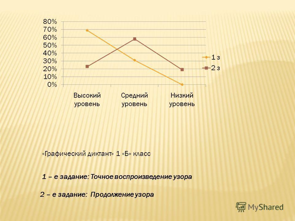 «Графический диктант» 1 «Б» класс 1 – е задание: Точное воспроизведение узора 2 – е задание: Продолжение узора
