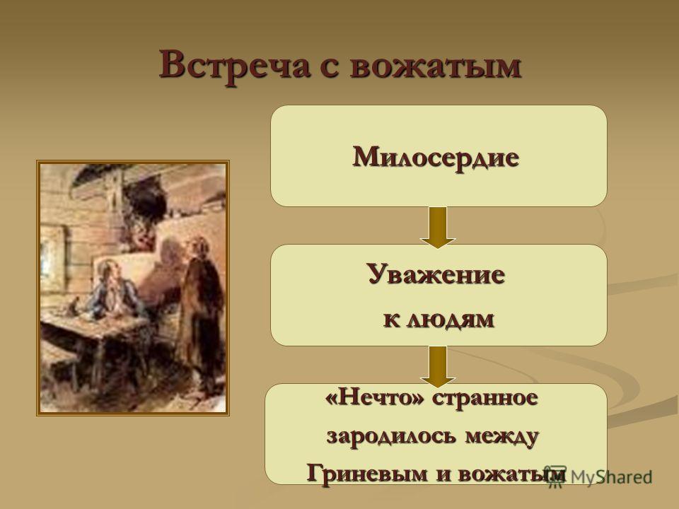 Встреча с вожатым Милосердие Уважение к людям «Нечто» странное зародилось между Гриневым и вожатым