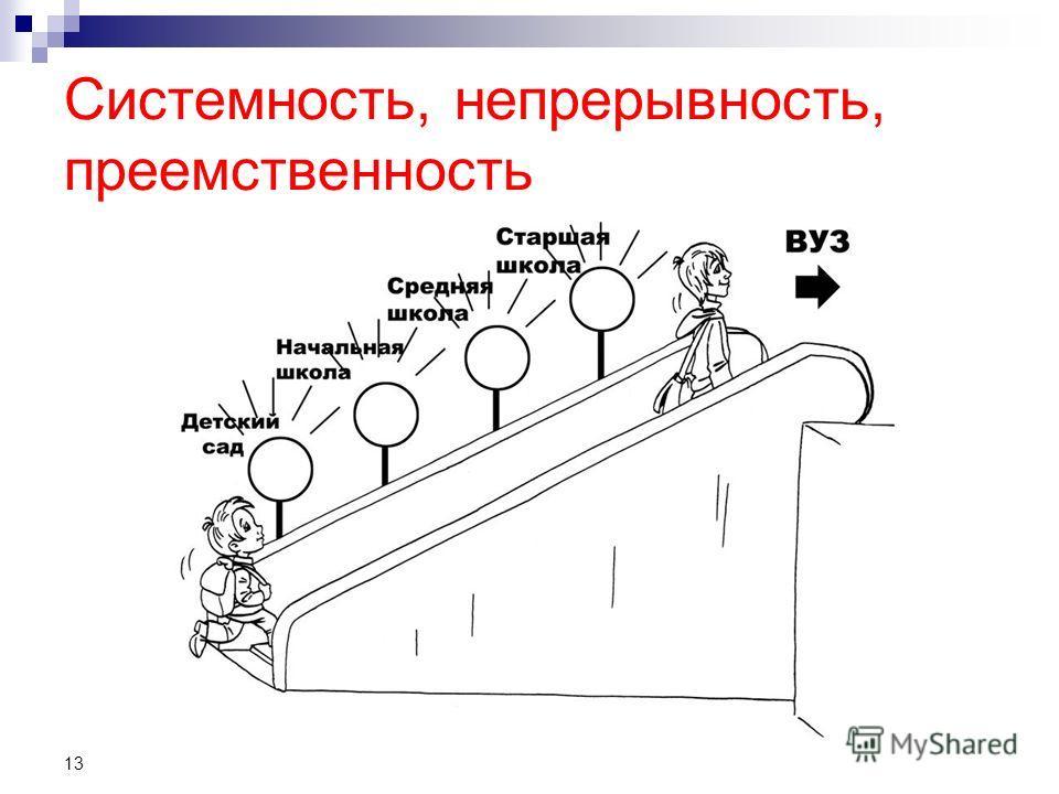 Системность, непрерывность, преемственность 13