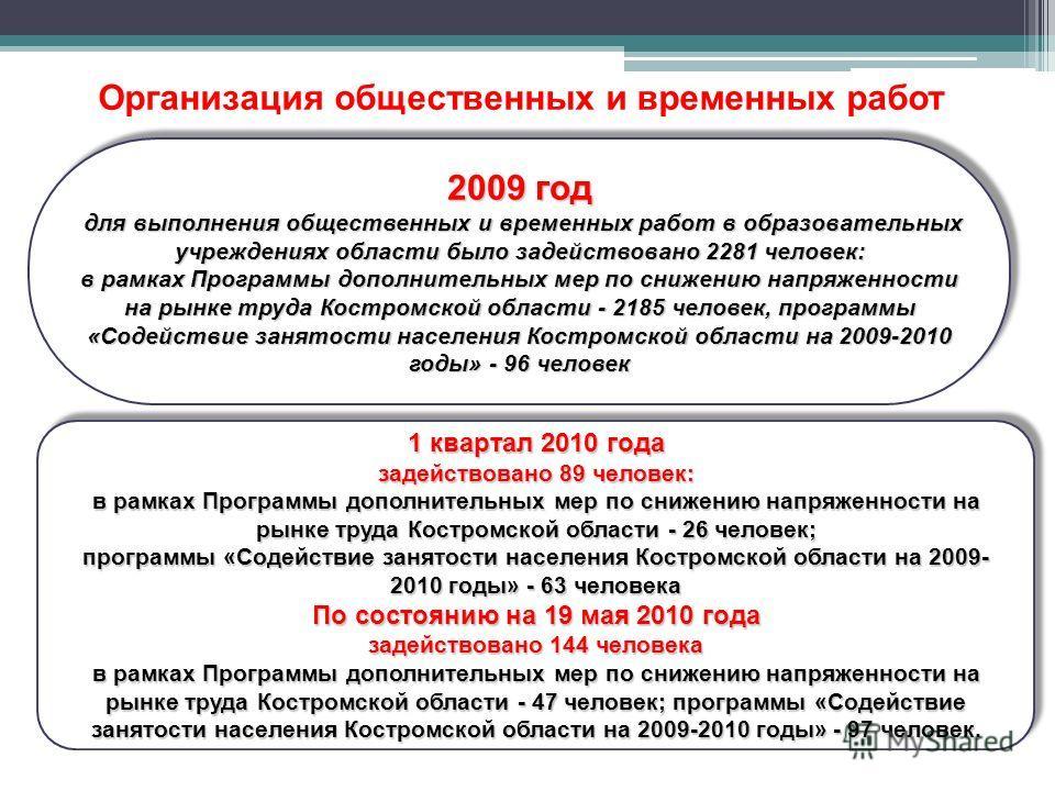 2009 год для выполнения общественных и временных работ в образовательных учреждениях области было задействовано 2281 человек: для выполнения общественных и временных работ в образовательных учреждениях области было задействовано 2281 человек: в рамка