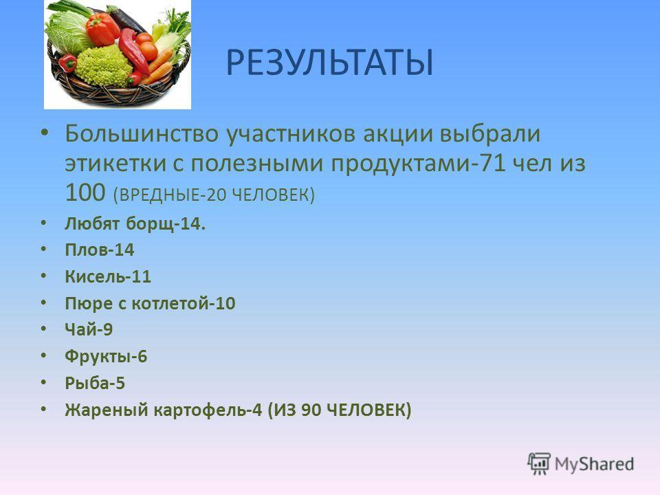 РЕЗУЛЬТАТЫ Большинство участников акции выбрали этикетки с полезными продуктами-71 чел из 100 (ВРЕДНЫЕ-20 ЧЕЛОВЕК) Любят борщ-14. Плов-14 Кисель-11 Пюре с котлетой-10 Чай-9 Фрукты-6 Рыба-5 Жареный картофель-4 (ИЗ 90 ЧЕЛОВЕК)