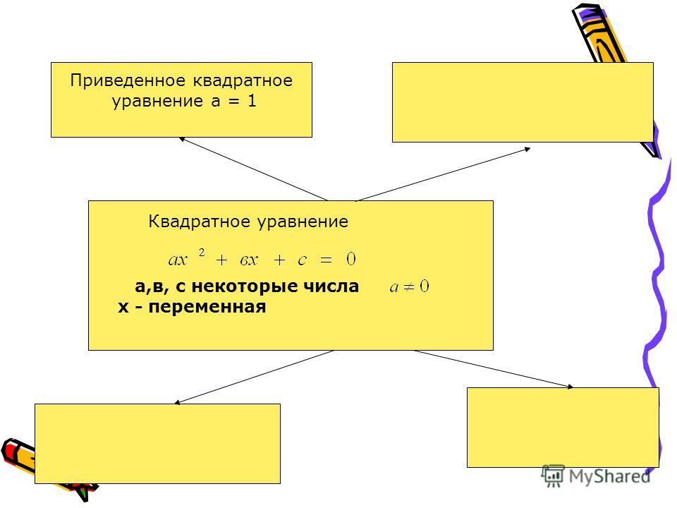 а,в, с некоторые числа х - переменная Квадратное уравнение