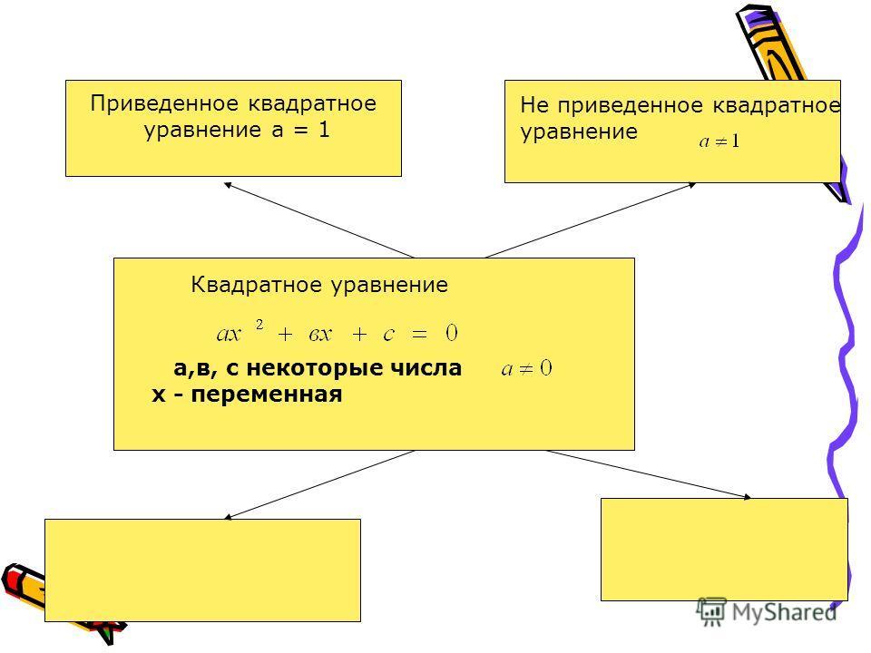 а,в, с некоторые числа х - переменная Приведенное квадратное уравнение а = 1 Квадратное уравнение