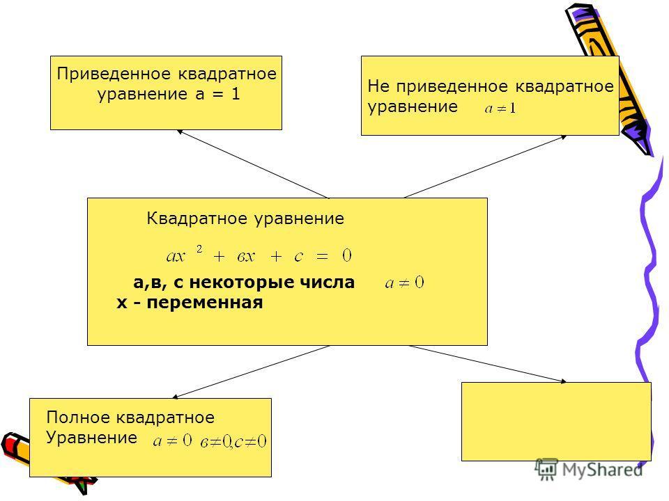 а,в, с некоторые числа х - переменная Приведенное квадратное уравнение а = 1 Квадратное уравнение Не приведенное квадратное уравнение