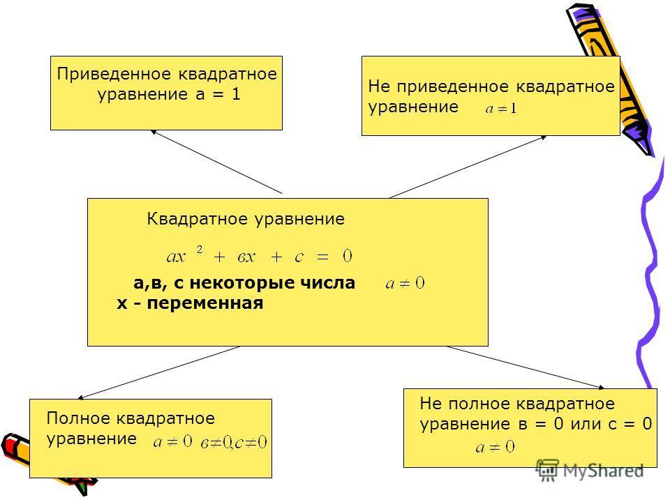 а,в, с некоторые числа х - переменная Приведенное квадратное уравнение а = 1 Квадратное уравнение Не приведенное квадратное уравнение Полное квадратное Уравнение