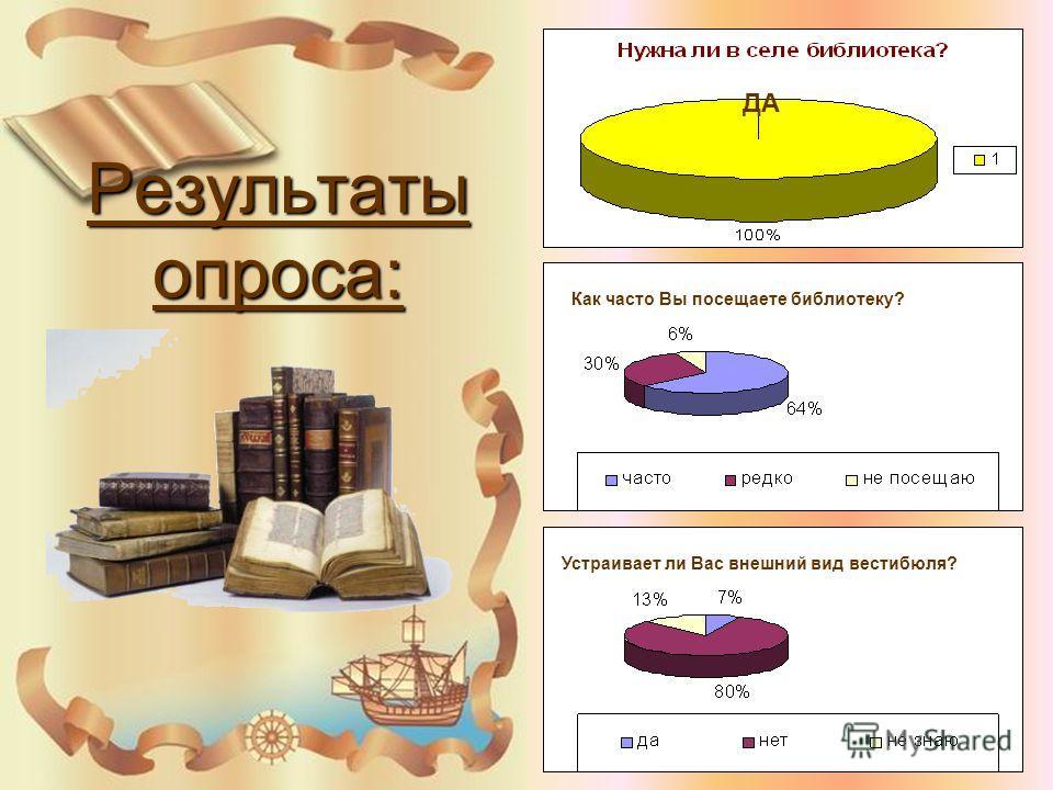 Результаты опроса: ДА Как часто Вы посещаете библиотеку? Устраивает ли Вас внешний вид вестибюля?