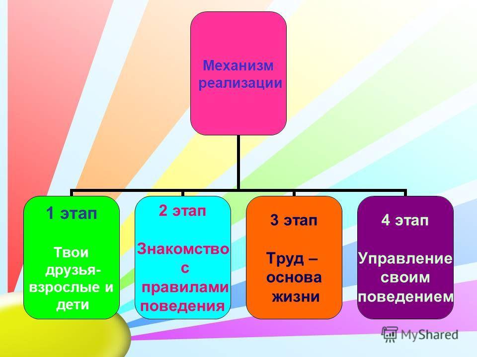 Механизм реализации 1 этап Твои друзья- взрослые и дети 2 этап Знакомство с правилами поведения 3 этап Труд – основа жизни 4 этап Управление своим поведением