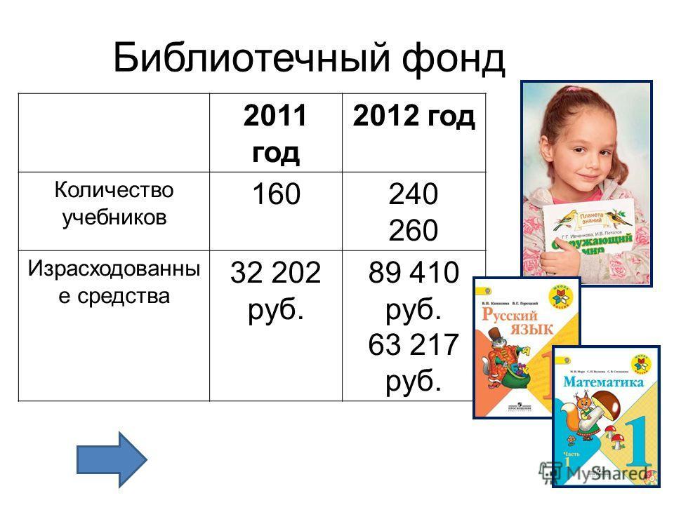 Библиотечный фонд 2011 год 2012 год Количество учебников 160240 260 Израсходованны е средства 32 202 руб. 89 410 руб. 63 217 руб.