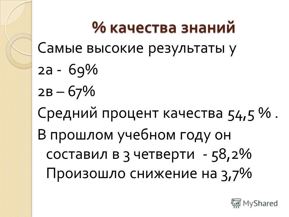 % качества знаний Самые высокие результаты у 2 а - 69% 2 в – 67% Средний процент качества 54,5 %. В прошлом учебном году он составил в 3 четверти - 58,2% Произошло снижение на 3,7%
