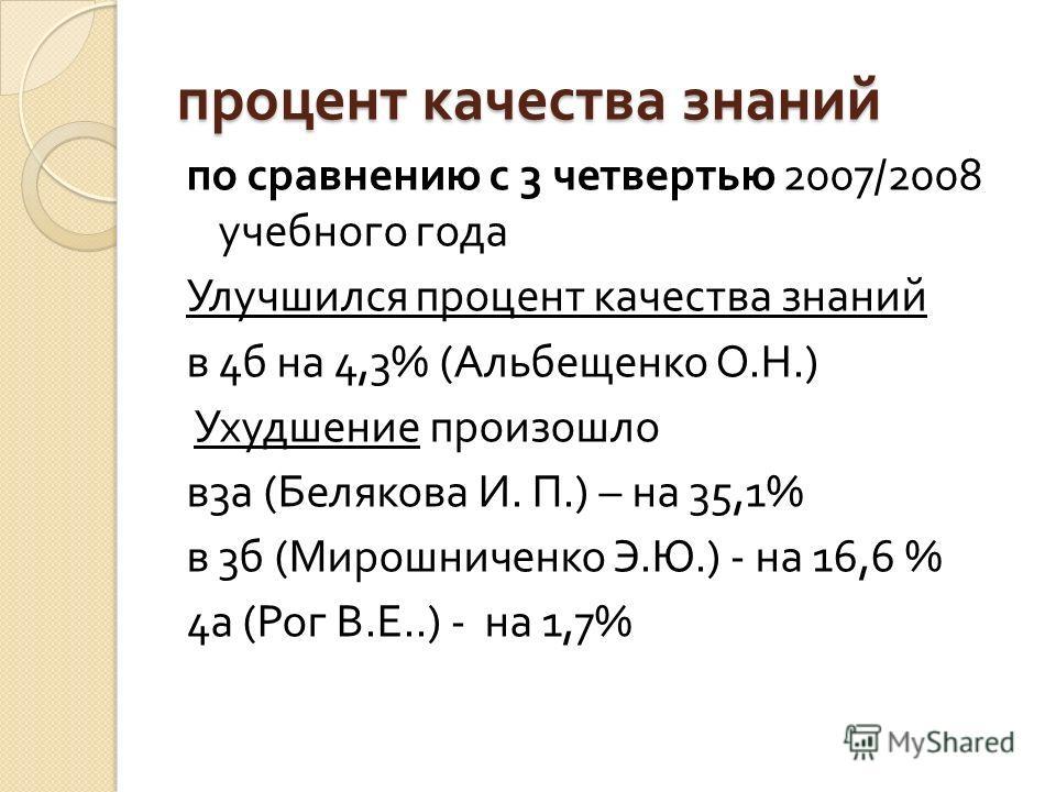 процент качества знаний по сравнению с 3 четвертью 2007/2008 учебного года Улучшился процент качества знаний в 4 б на 4,3% ( Альбещенко О. Н.) Ухудшение произошло в 3 а ( Белякова И. П.) – на 35,1% в 3 б ( Мирошниченко Э. Ю.) - на 16,6 % 4 а ( Рог В.