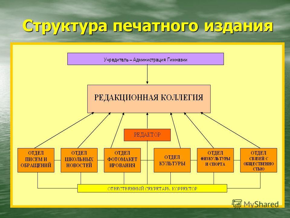 Структура печатного издания Структура печатного издания