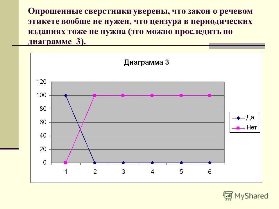 Опрошенные сверстники уверены, что закон о речевом этикете вообще не нужен, что цензура в периодических изданиях тоже не нужна (это можно проследить по диаграмме 3).