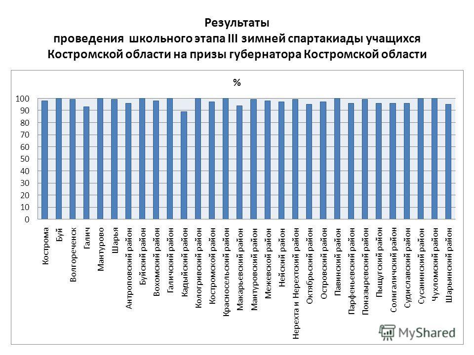 Результаты проведения школьного этапа III зимней спартакиады учащихся Костромской области на призы губернатора Костромской области