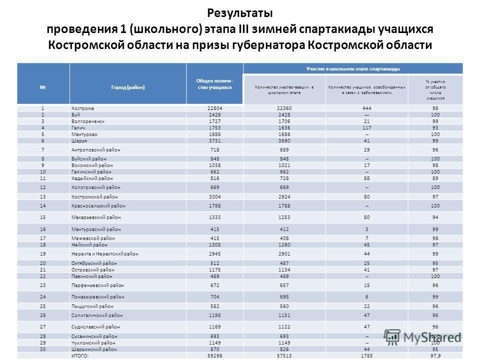Результаты проведения 1 (школьного) этапа III зимней спартакиады учащихся Костромской области на призы губернатора Костромской области Город (район) Общее количе- ство учащихся Участие в школьном этапе спартакиады Количество участво-вавших в школьном