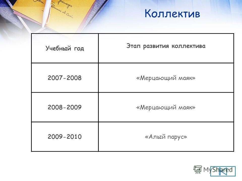 Учебный год Этап развития коллектива 2007-2008«Мерцающий маяк» 2008-2009«Мерцающий маяк» 2009-2010«Алый парус»
