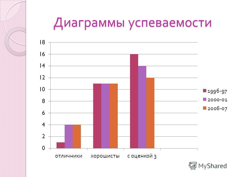 Диаграммы успеваемости Диаграммы успеваемости