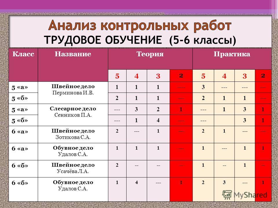 КлассНазваниеТеорияПрактика 54325432 5 «а» Швейное дело Перминова И.В. 111----3--- 5 «б» 211---211 5 «а» Слесарное дело Сенников П.А. ---321 131 5 «б» ---14 31 6 «а» Швейное дело Зотикова С.А. 2---1 21 6 «а» Обувное дело Удалов С.А. 111---1 11 6 «б»