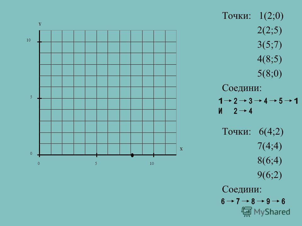 Точки: 1(2;0) 2(2;5) 3(5;7) 4(8;5) 5(8;0) Соедини: Точки: 6(4;2) 7(4;4) 8(6;4) 9(6;2) Соедини: 0 5 10 05 X Y