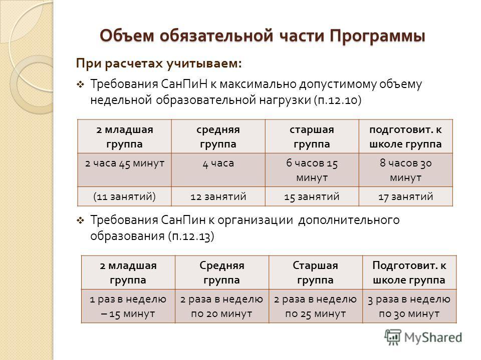 Объем обязательной части Программы При расчетах учитываем : Требования СанПиН к максимально допустимому объему недельной образовательной нагрузки ( п.12.10) Требования СанПин к организации дополнительного образования ( п.12.13) 2 младшая группа средн