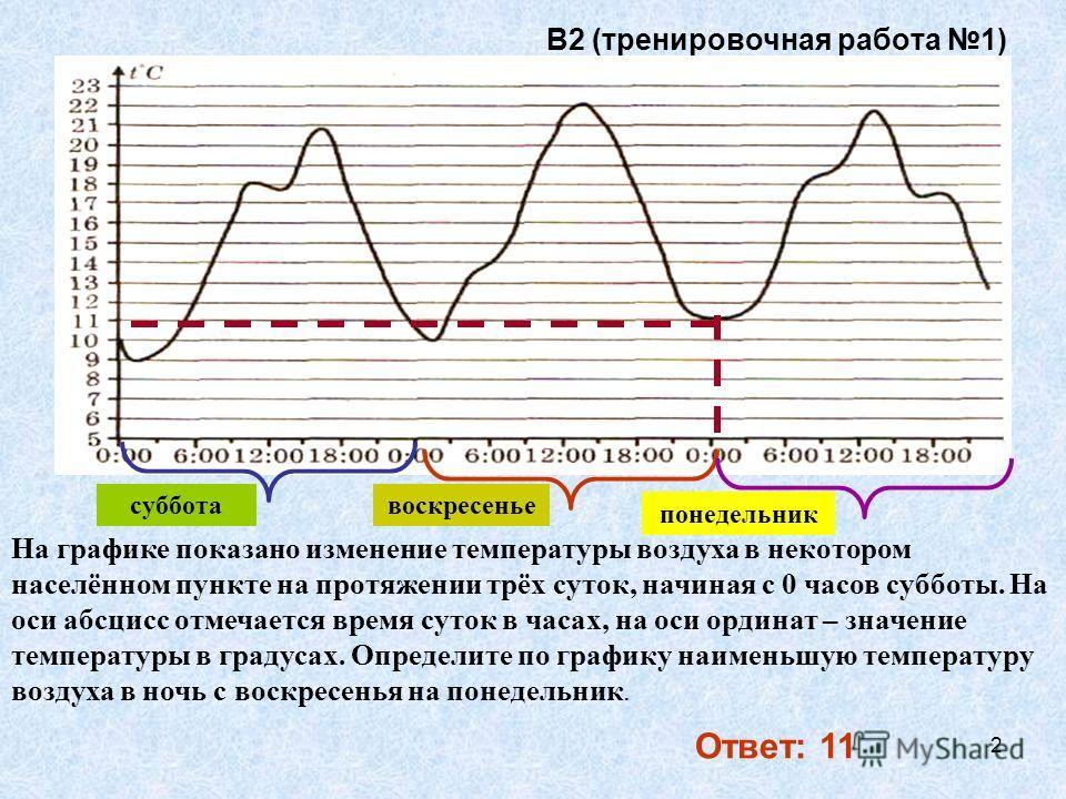 2 В2 (тренировочная работа 1) Ответ: 11 На графике показано изменение температуры воздуха в некотором населённом пункте на протяжении трёх суток, начиная с 0 часов субботы. На оси абсцисс отмечается время суток в часах, на оси ординат – значение темп
