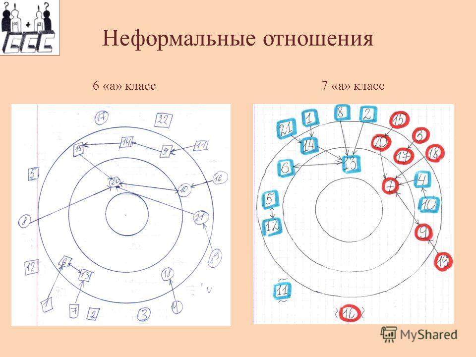 Неформальные отношения 6 «а» класс7 «а» класс