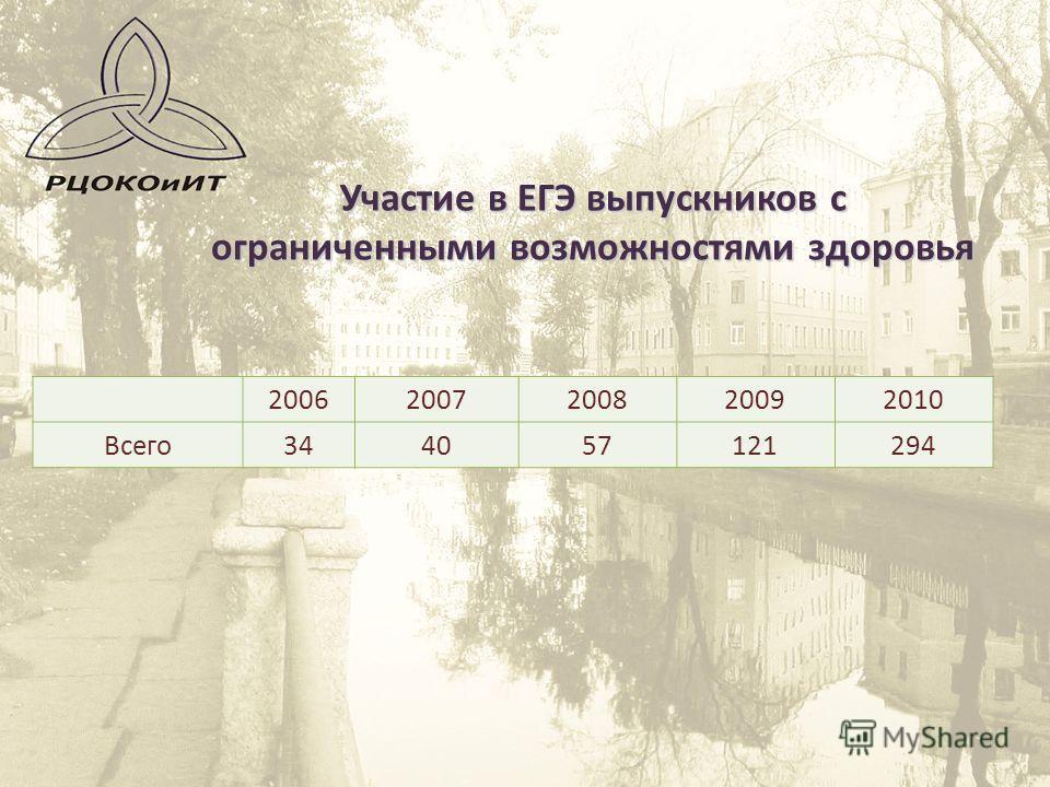 Участие в ЕГЭ выпускников с ограниченными возможностями здоровья 20062007200820092010 Всего344057121294