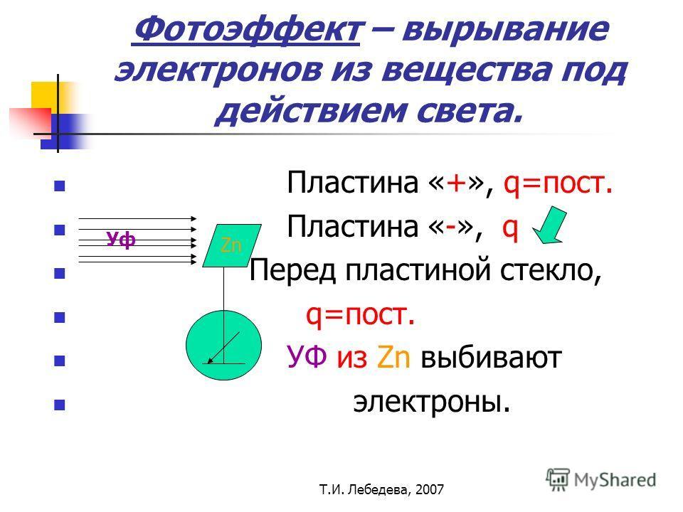 Т.И. Лебедева, 2007 Фотоэффект – вырывание электронов из вещества под действием света. Пластина «+», q=пост. Пластина «-», q Перед пластиной стекло, q=пост. УФ из Zn выбивают электроны. Zn Уф