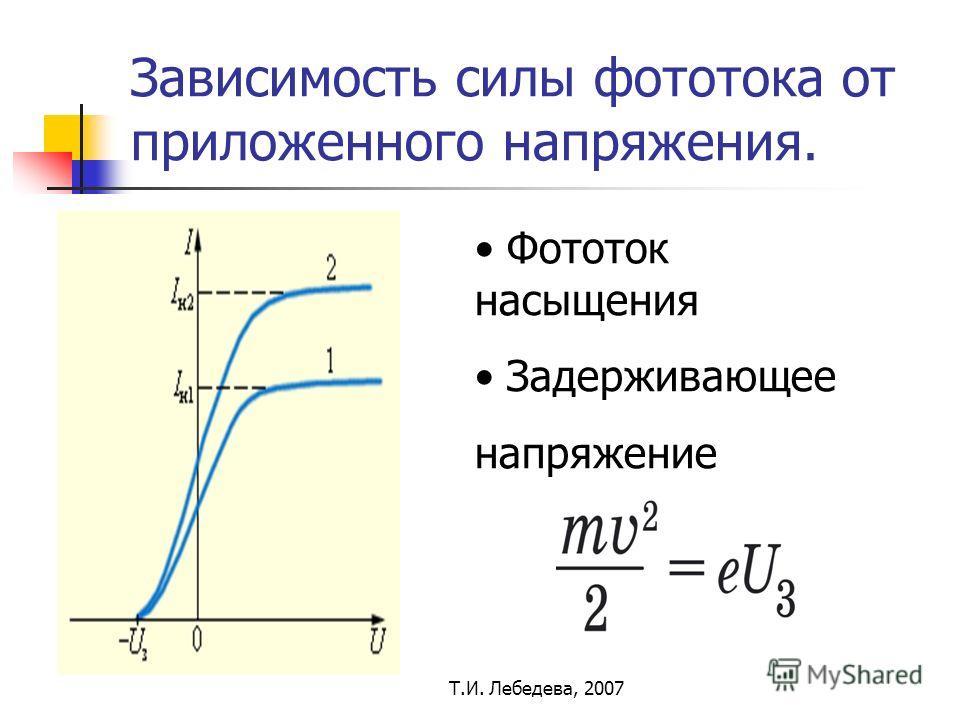 Т.И. Лебедева, 2007 Зависимость силы фототока от приложенного напряжения. Фототок насыщения Задерживающее напряжение