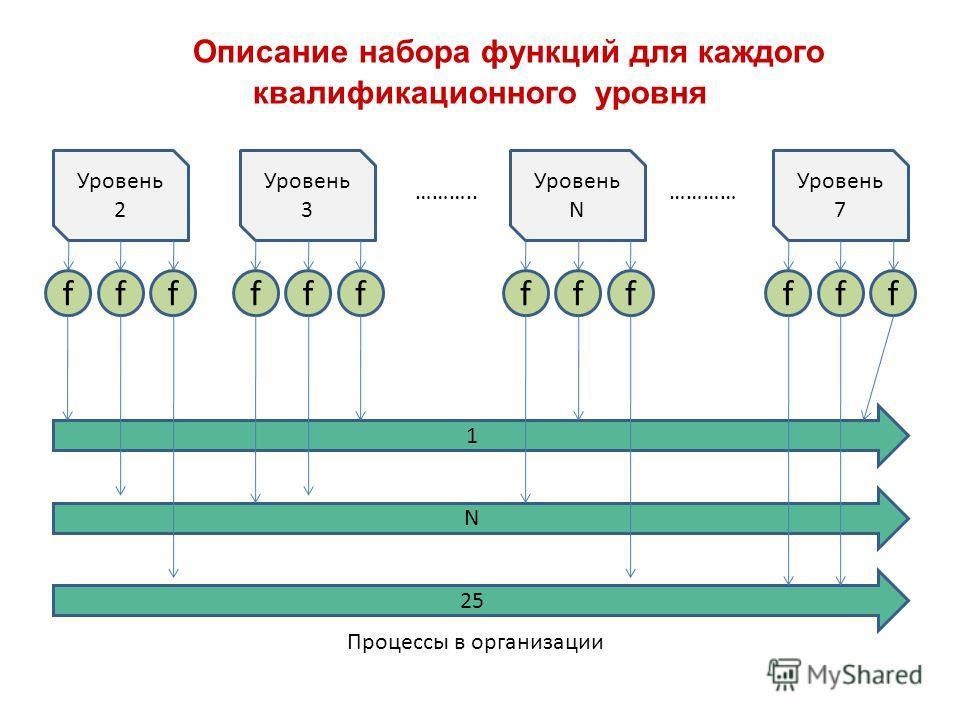 Описание набора функций для каждого квалификационного уровня Уровень 2 fff Уровень 3 fff Уровень 7 fff Уровень N fff ……….. ………… 1 N 25 Процессы в организации