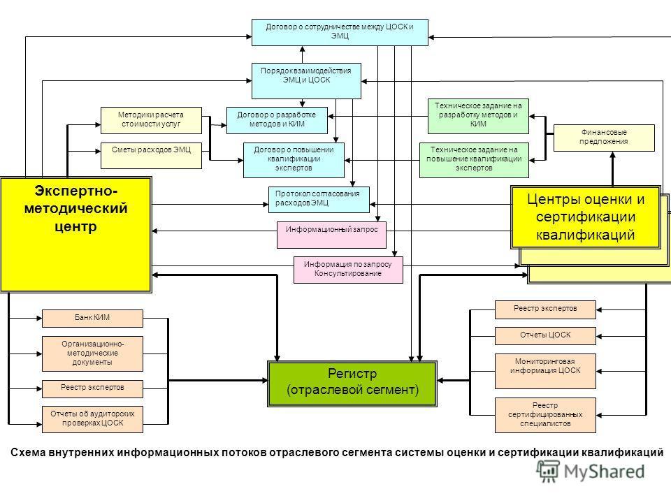 Экспертно- методический центр Регистр (отраслевой сегмент) Схема внутренних информационных потоков отраслевого сегмента системы оценки и сертификации квалификаций Центры оценки и сертификации квалификаций Договор о сотрудничестве между ЦОСК и ЭМЦ Дог