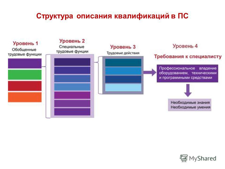 Структура описания квалификаций в ПС