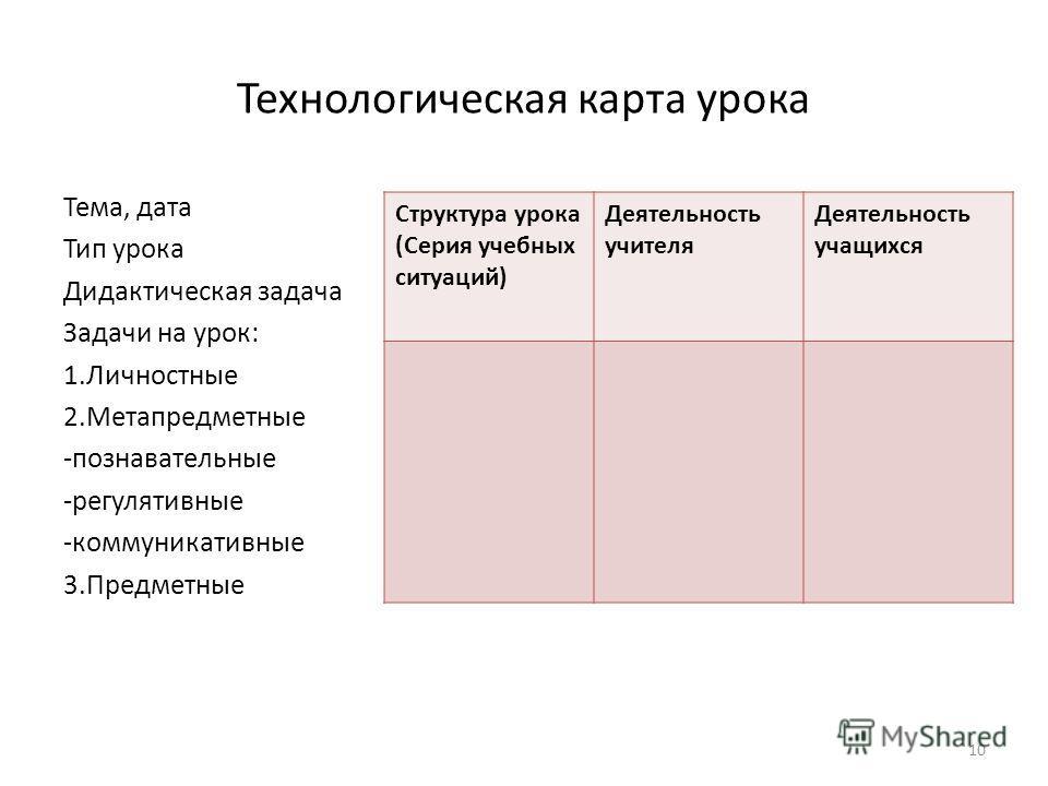 Технологическая карта урока Тема, дата Тип урока Дидактическая задача Задачи на урок: 1.Личностные 2.Метапредметные -познавательные -регулятивные -коммуникативные 3.Предметные 10 Структура урока (Серия учебных ситуаций) Деятельность учителя Деятельно