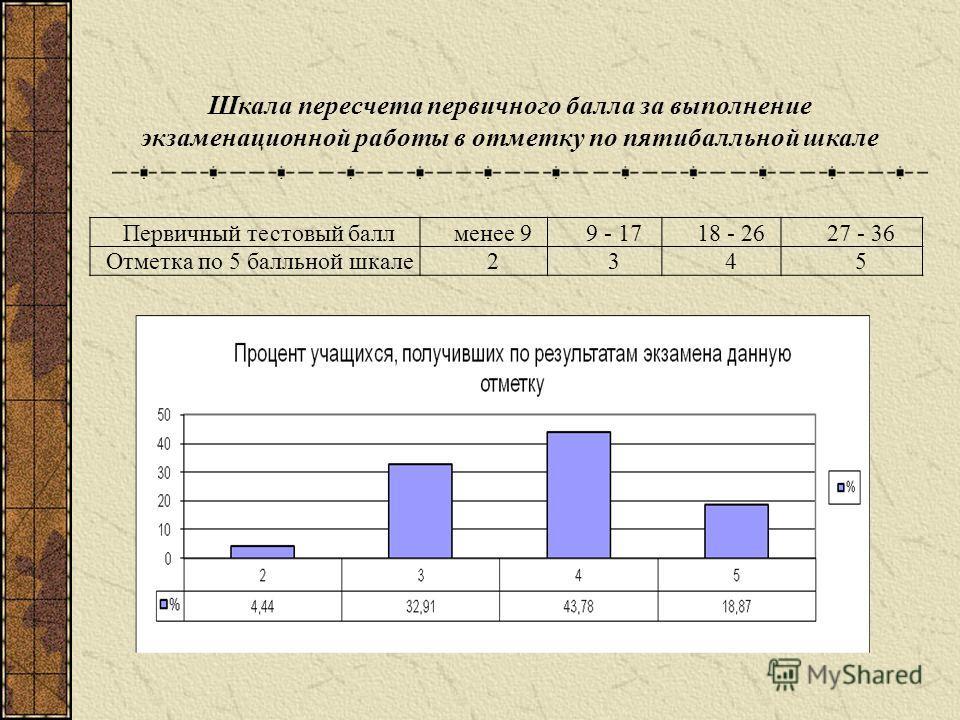Первичный тестовый баллменее 99 - 1718 - 2627 - 36 Отметка по 5 балльной шкале2345 Шкала пересчета первичного балла за выполнение экзаменационной работы в отметку по пятибалльной шкале