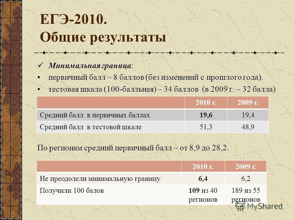 ЕГЭ-2010. Общие результаты Минимальная граница: первичный балл – 8 баллов (без изменений с прошлого года). тестовая шкала (100-балльная) – 34 баллов (в 2009 г. – 32 балла) По регионам средний первичный балл – от 8,9 до 28,2. 2010 г.2009 г. Средний ба