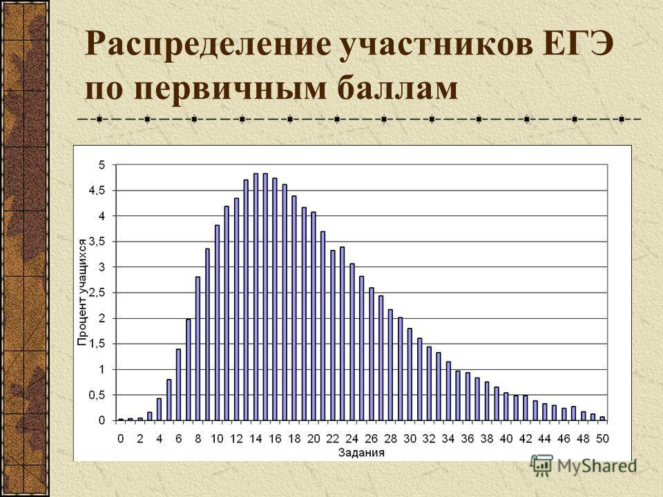 Распределение участников ЕГЭ по первичным баллам