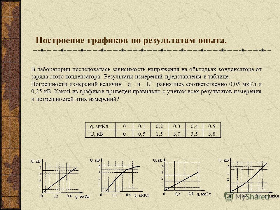 Построение графиков по результатам опыта. q, мкКл00,10,20,30,40,5 U, кВ00,51,53,03,53,8 В лаборатории исследовалась зависимость напряжения на обкладках конденсатора от заряда этого конденсатора. Результаты измерений представлены в таблице. Погрешност