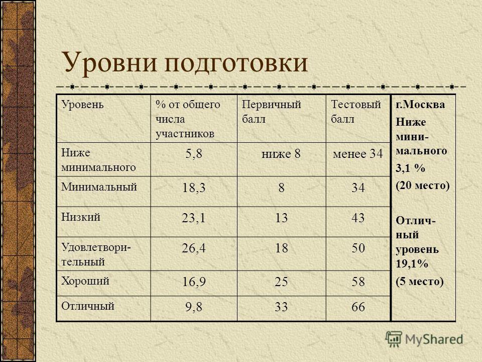 Уровни подготовки Уровень% от общего числа участников Первичный балл Тестовый балл г.Москва Ниже мини- мального 3,1 % (20 место) Отлич- ный уровень 19,1% (5 место) Ниже минимального 5,8ниже 8менее 34 Минимальный 18,3834 Низкий 23,11343 Удовлетвори- т