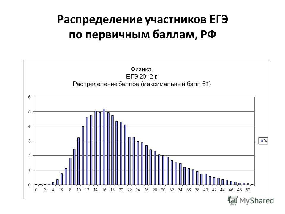 Распределение участников ЕГЭ по первичным баллам, РФ