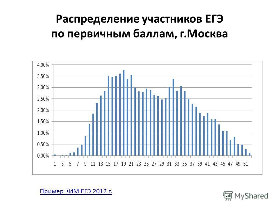Распределение участников ЕГЭ по первичным баллам, г.Москва Пример КИМ ЕГЭ 2012 г.