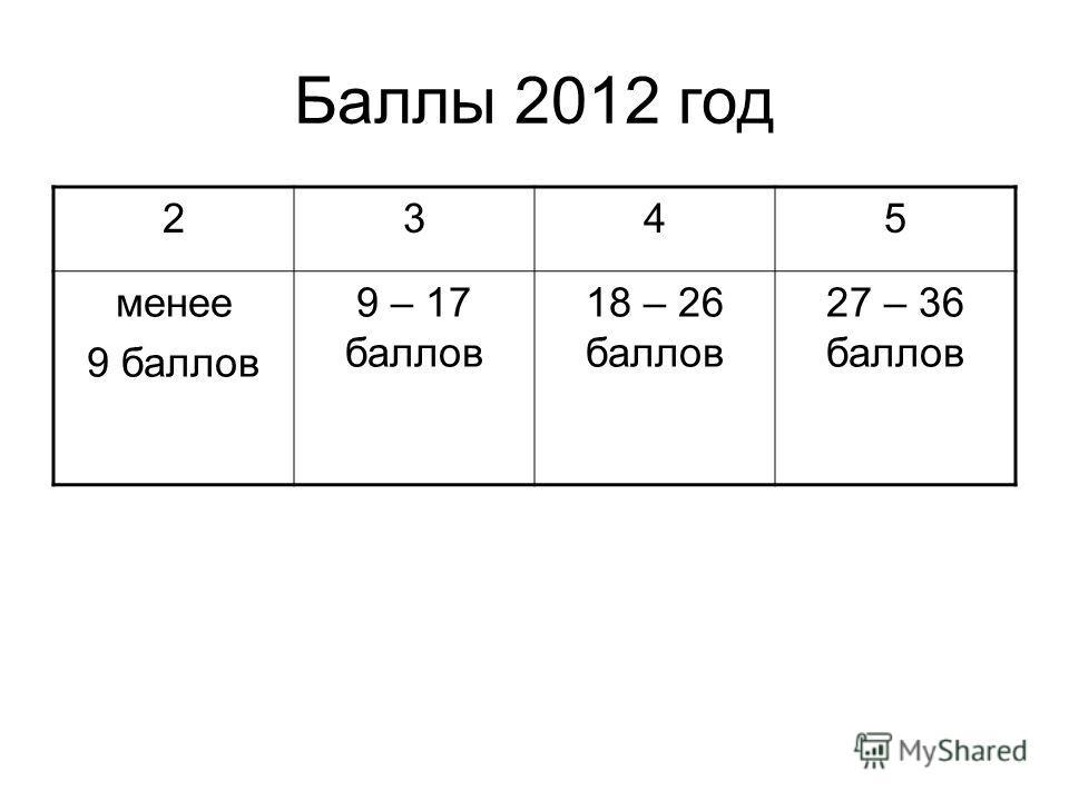 Баллы 2012 год 2345 менее 9 баллов 9 – 17 баллов 18 – 26 баллов 27 – 36 баллов