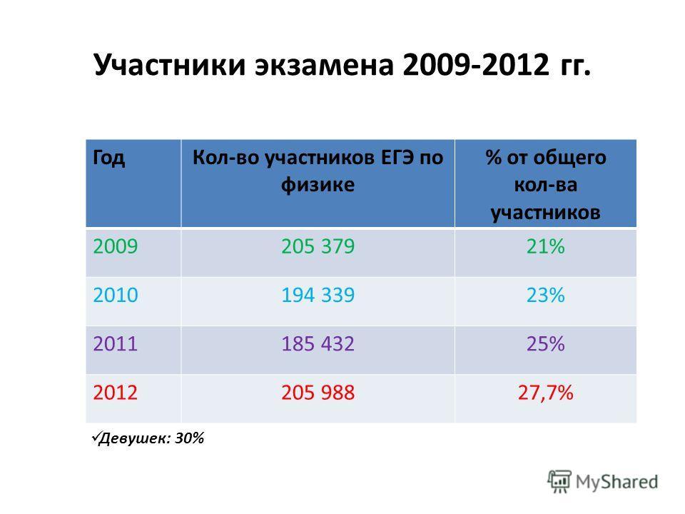Участники экзамена 2009-2012 гг. ГодКол-во участников ЕГЭ по физике % от общего кол-ва участников 2009205 37921% 2010194 33923% 2011185 43225% 2012205 98827,7% Девушек: 30%