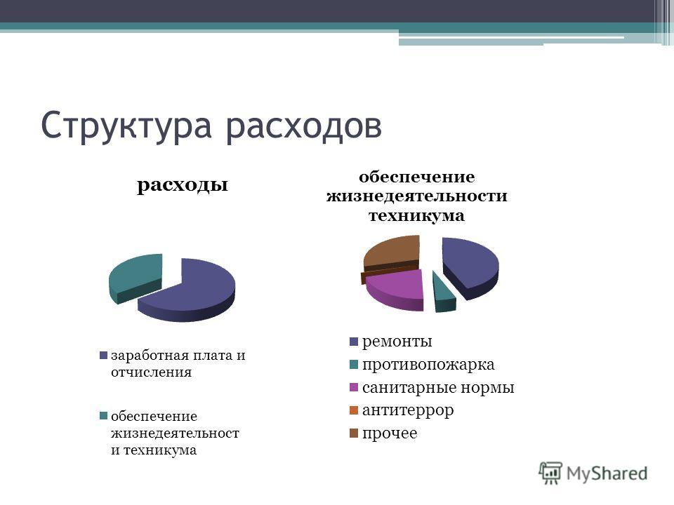 Структура расходов