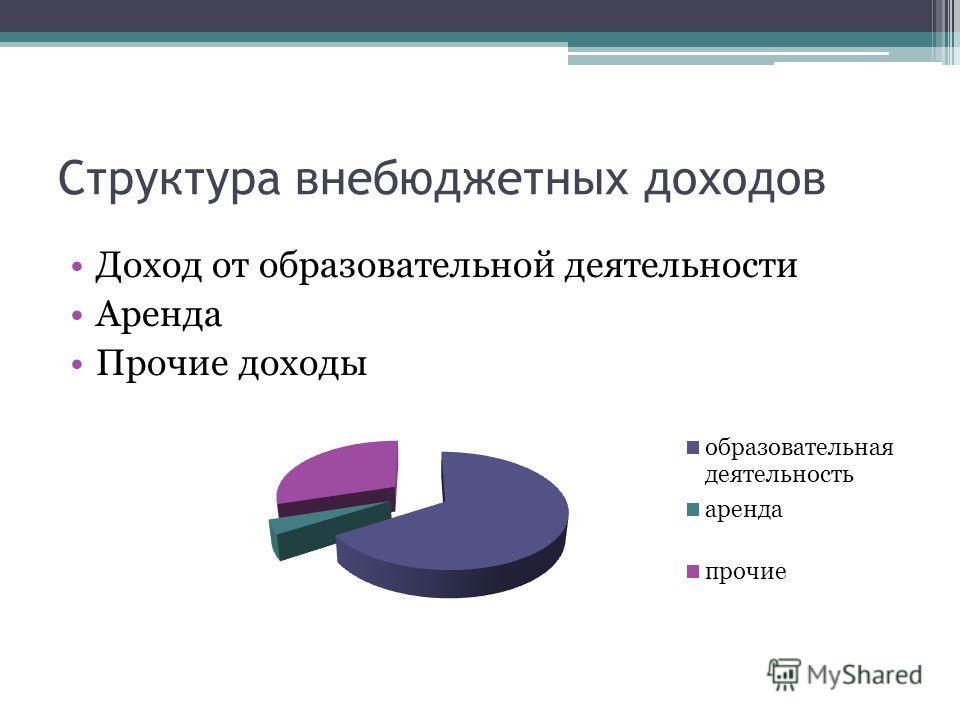Структура внебюджетных доходов Доход от образовательной деятельности Аренда Прочие доходы