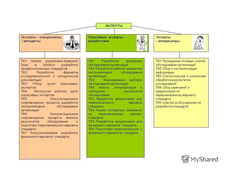 ТФ1 Анализ нормативно-правовой базы в области разработки профессиональных стандартов ТФ2 Разработка форматов исследовательской и методической документации ТФ2 Отбор групп отраслевых экспертов ТФ4 Инструктаж рабочих групп отраслевых экспертов ТФ5 Конс