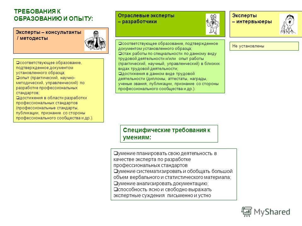 Специфические требования к умениям: соответствующее образование, подтвержденное документом установленного образца; опыт (практический, научно- методический, управленческий) по разработке профессиональных стандартов; достижения в области разработки пр